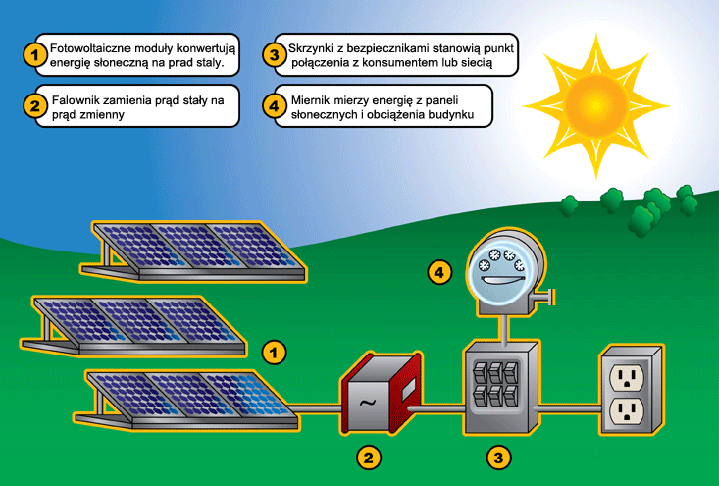 solar diagram pl